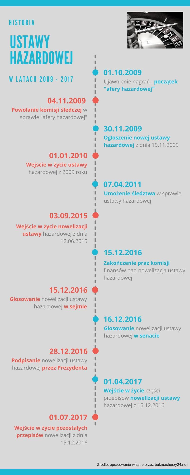 infografika ustawa hazardowa od 2009 do 2018